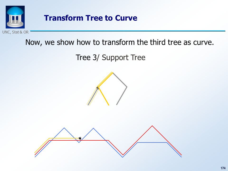 174 UNC, Stat & OR Transform Tree to Curve Now, we show how to transform the third tree as curve. Tree 3/ Support Tree