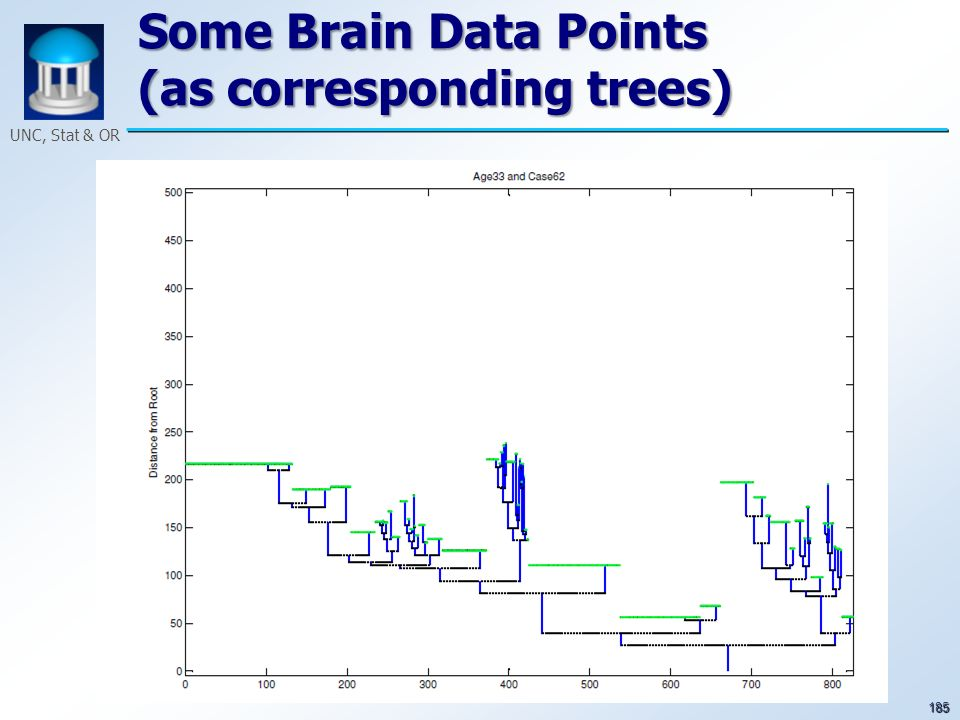 185 UNC, Stat & OR Some Brain Data Points (as corresponding trees)