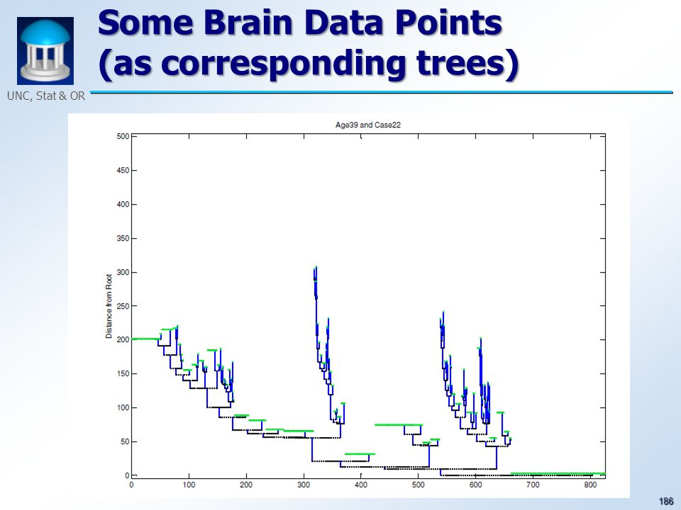 186 UNC, Stat & OR Some Brain Data Points (as corresponding trees)