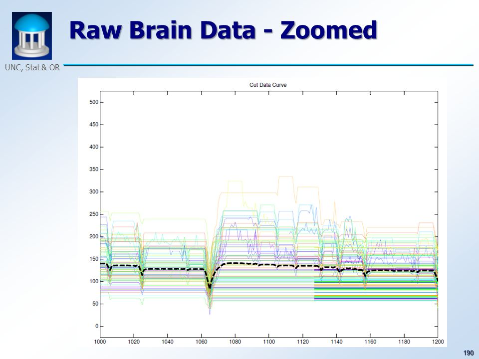 190 UNC, Stat & OR Raw Brain Data - Zoomed