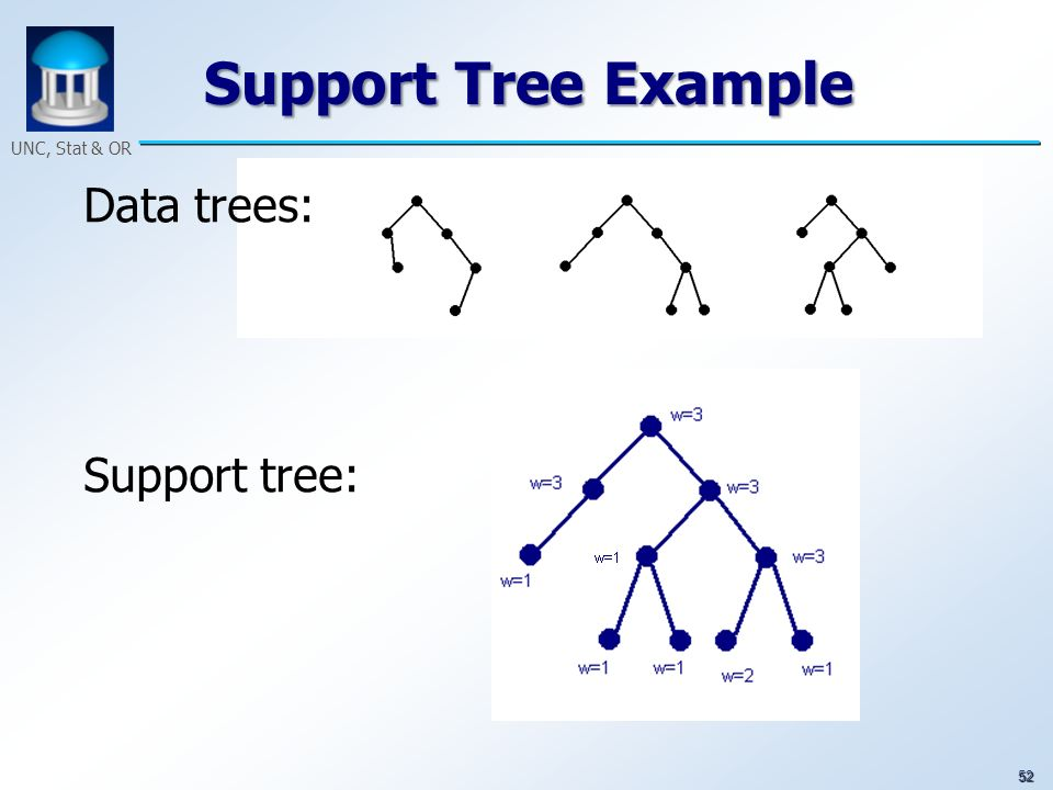 52 UNC, Stat & OR Support Tree Example Data trees: Support tree: