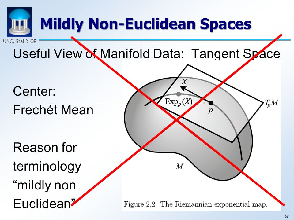 57 UNC, Stat & OR Mildly Non-Euclidean Spaces Useful View of Manifold Data: Tangent Space Center: Frech é t Mean Reason for terminology mildly non Euc