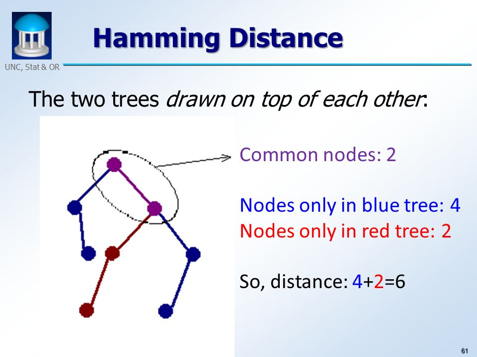 61 UNC, Stat & OR Hamming Distance The two trees drawn on top of each other: Common nodes: 2 Nodes only in blue tree: 4 Nodes only in red tree: 2 So,