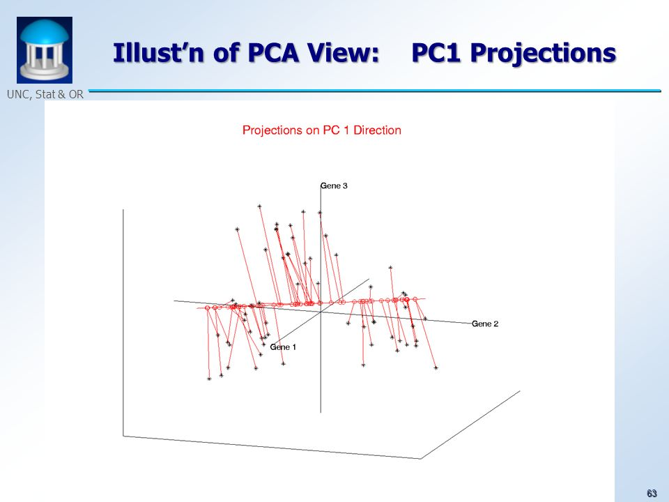63 UNC, Stat & OR Illustn of PCA View: PC1 Projections