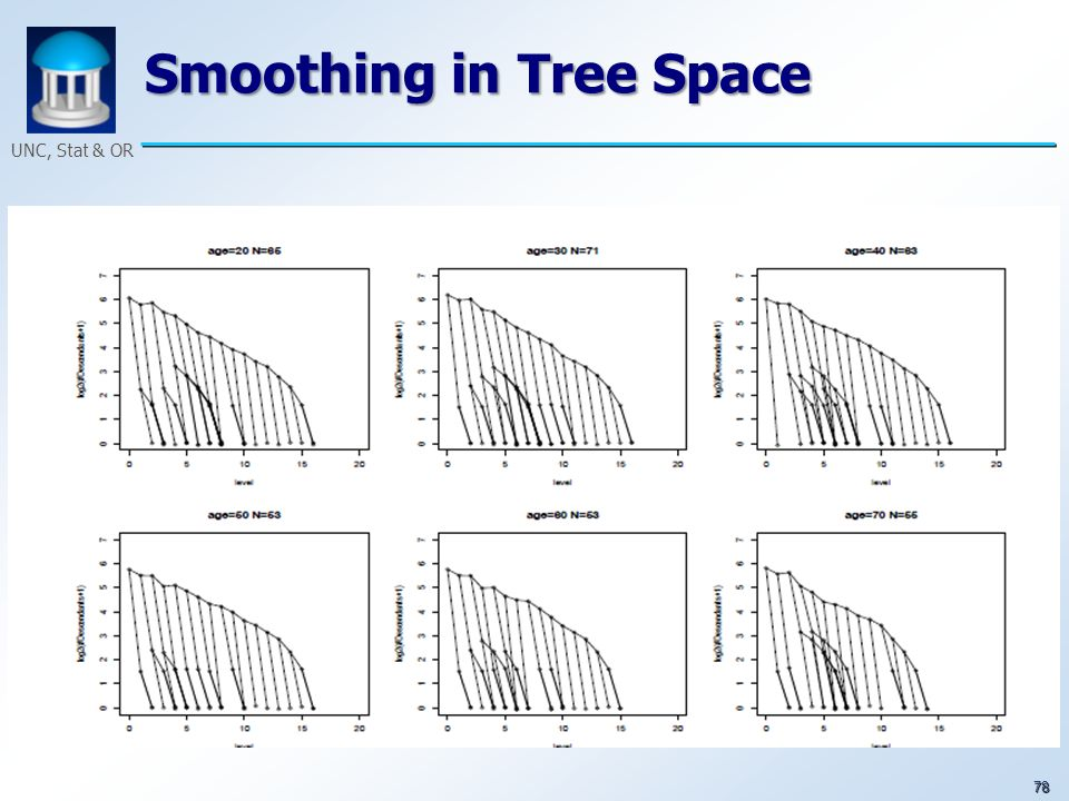 78 UNC, Stat & OR Smoothing in Tree Space
