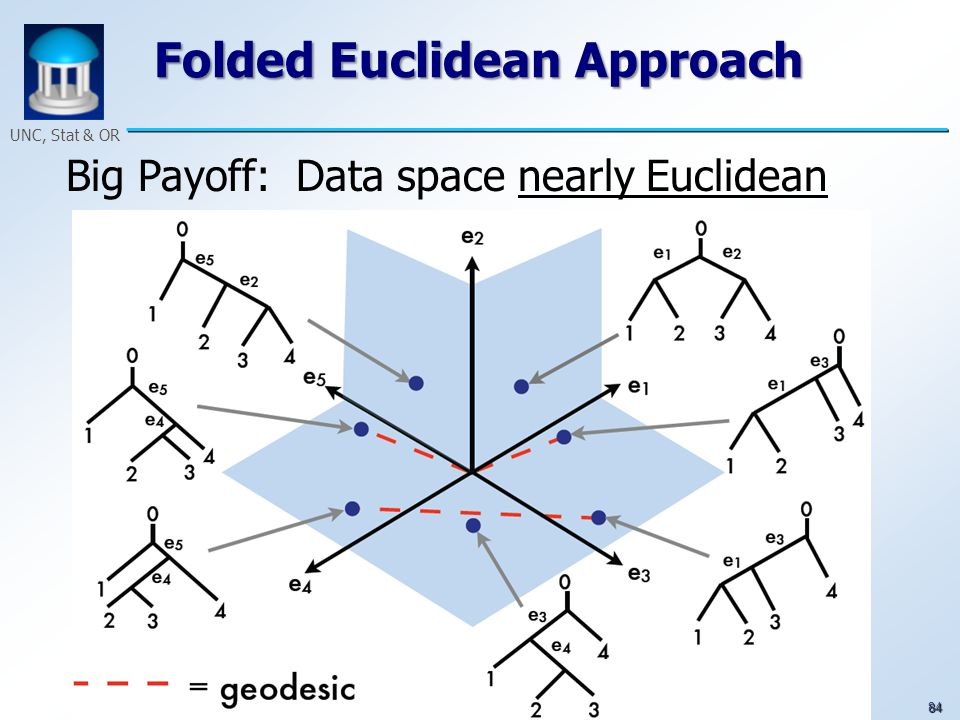 84 UNC, Stat & OR Folded Euclidean Approach Big Payoff: Data space nearly Euclidean