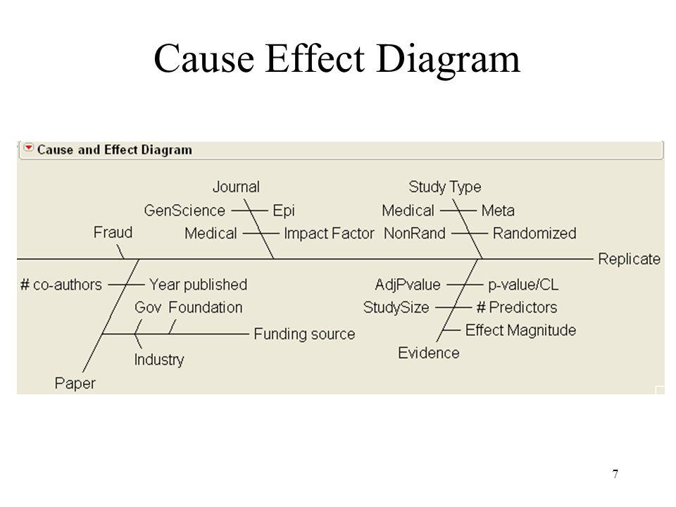 7 Cause Effect Diagram