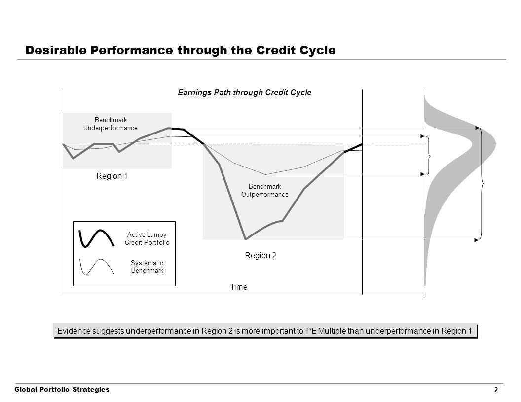 Global Portfolio Strategies 2 Desirable Performance through the Credit Cycle Time Earnings Path through Credit Cycle Active Lumpy Credit Portfolio Sys