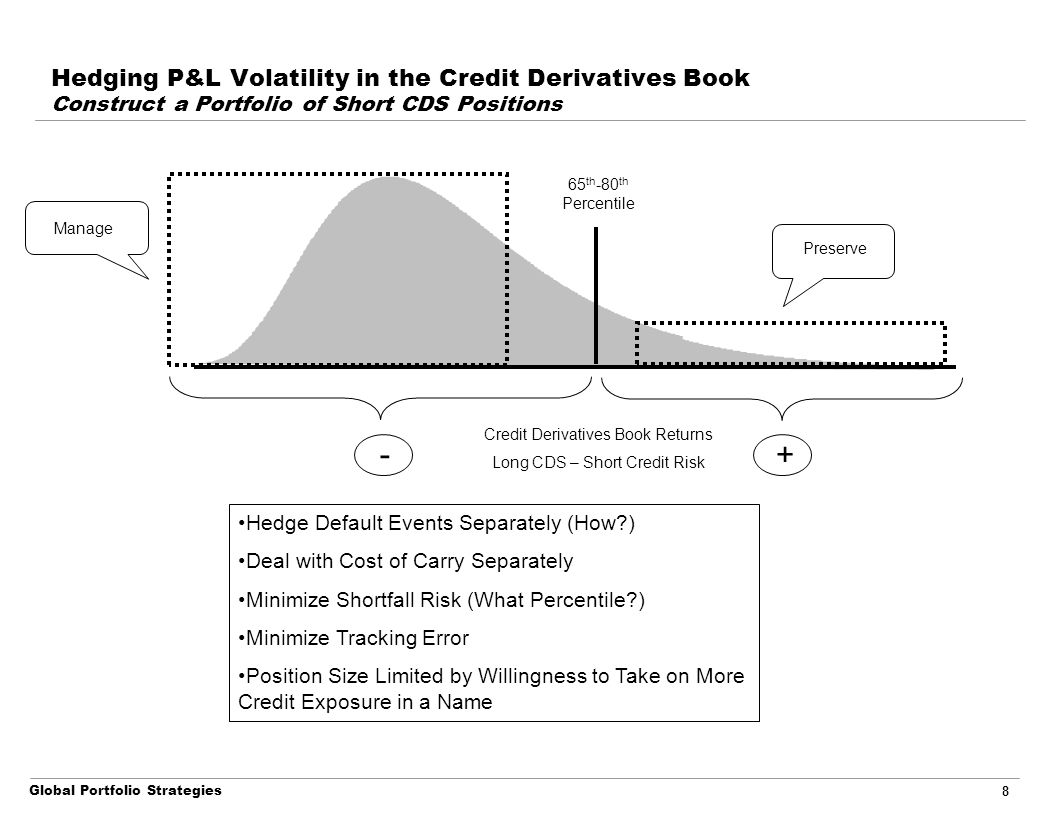 Global Portfolio Strategies 8 Hedging P&L Volatility in the Credit Derivatives Book Construct a Portfolio of Short CDS Positions Credit Derivatives Bo