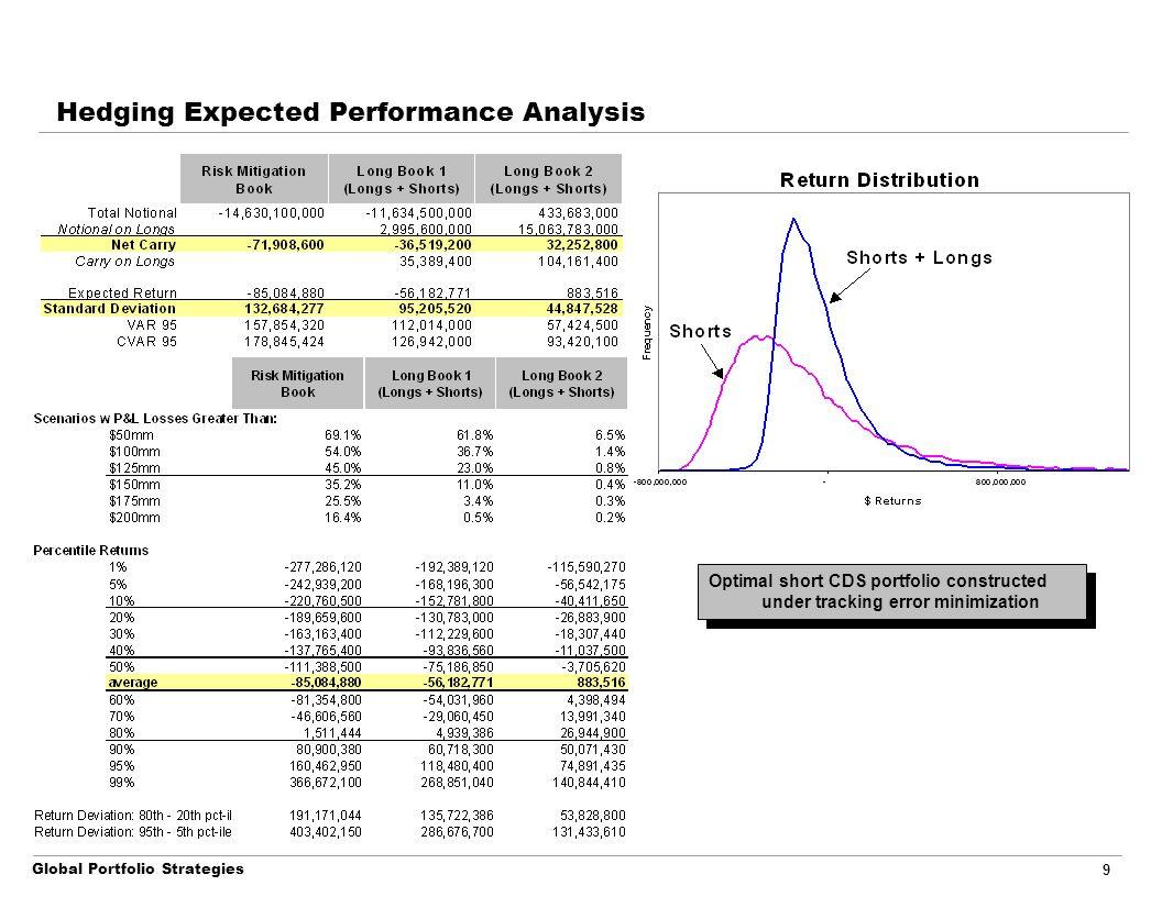 Global Portfolio Strategies 9 Hedging Expected Performance Analysis Optimal short CDS portfolio constructed under tracking error minimization