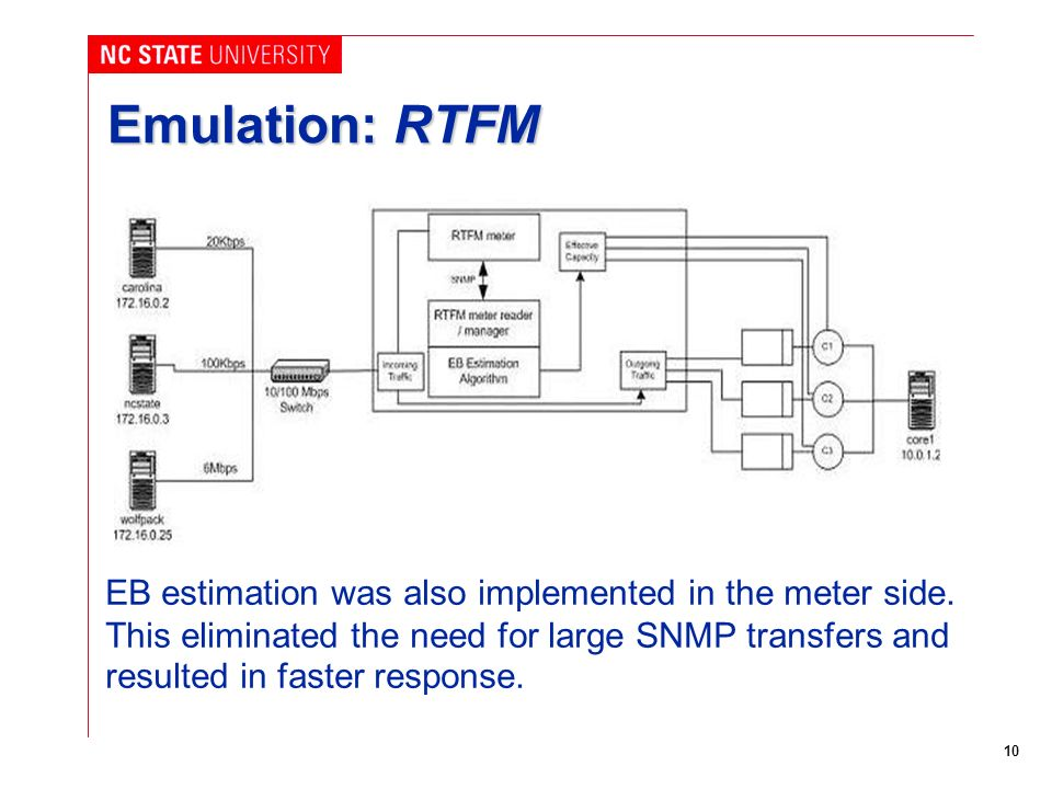 10 Emulation: RTFM EB estimation was also implemented in the meter side.