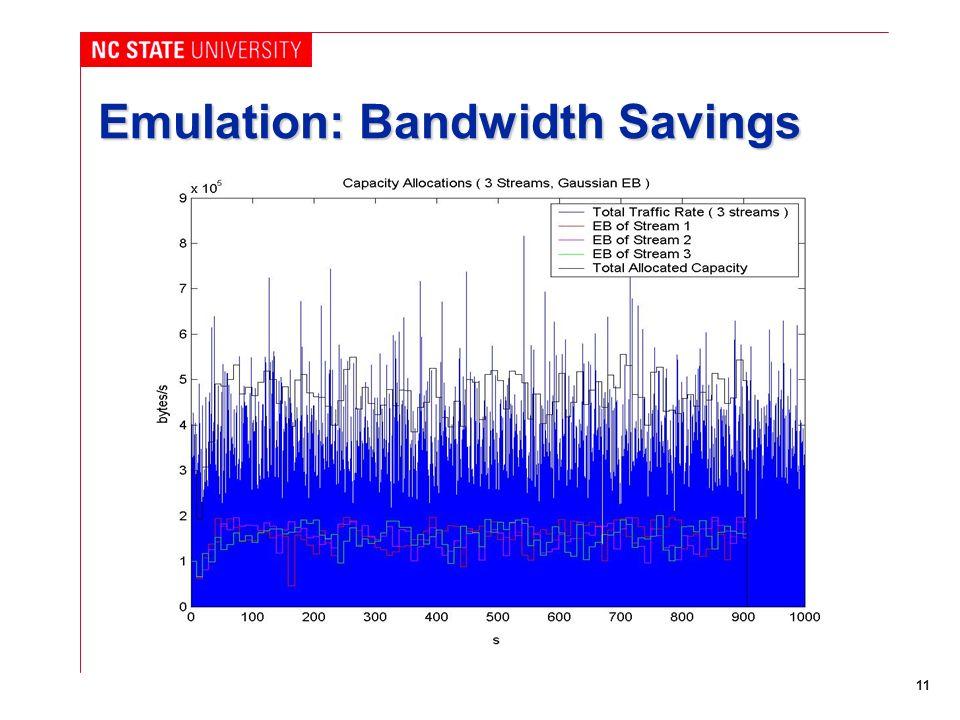 11 Emulation: Bandwidth Savings