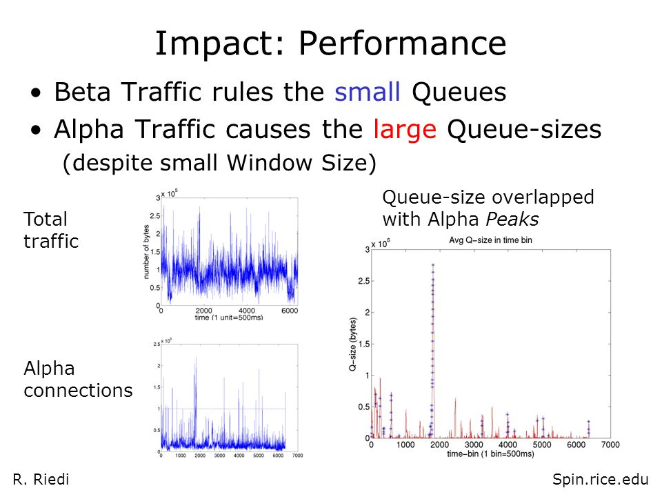 R. RiediSpin.rice.edu Impact: Performance Beta Traffic rules the small Queues Alpha Traffic causes the large Queue-sizes (despite small Window Size) A