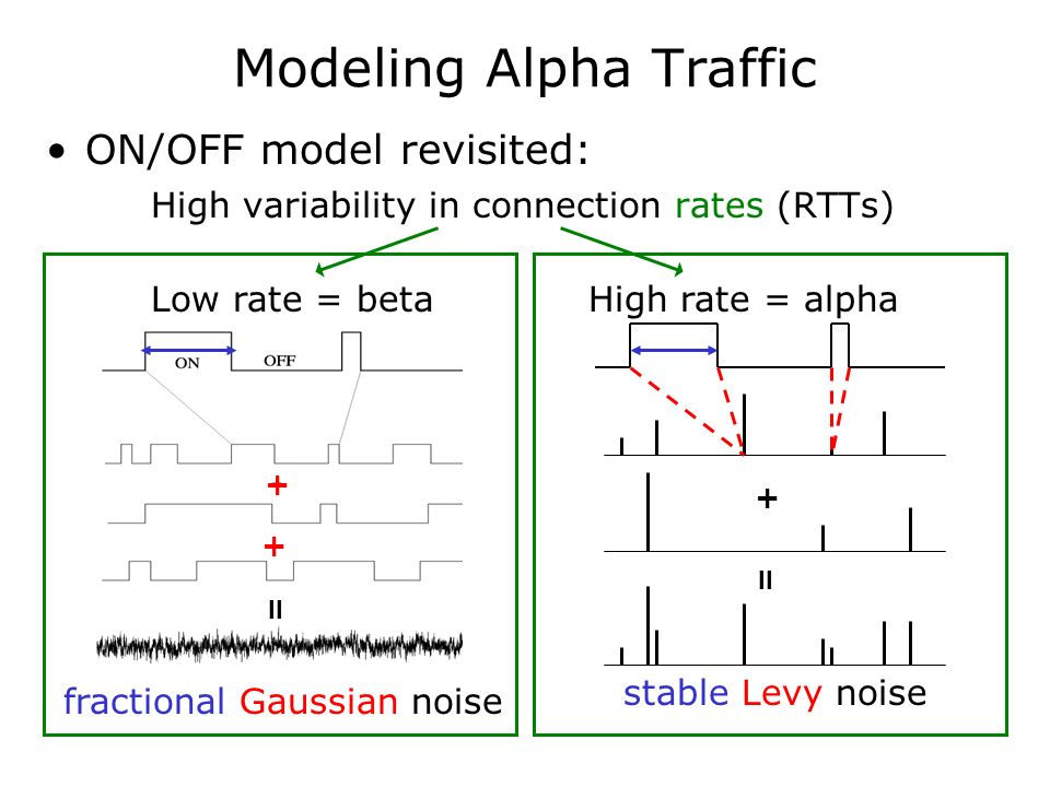 Modeling Alpha Traffic ON/OFF model revisited: High variability in connection rates (RTTs) Low rate = betaHigh rate = alpha fractional Gaussian noise stable Levy noise + = + + =