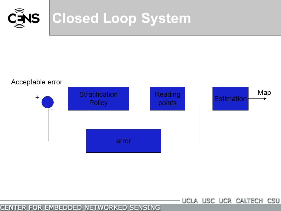 Closed Loop System Estimation error Stratification Policy + - Map Acceptable error Reading points