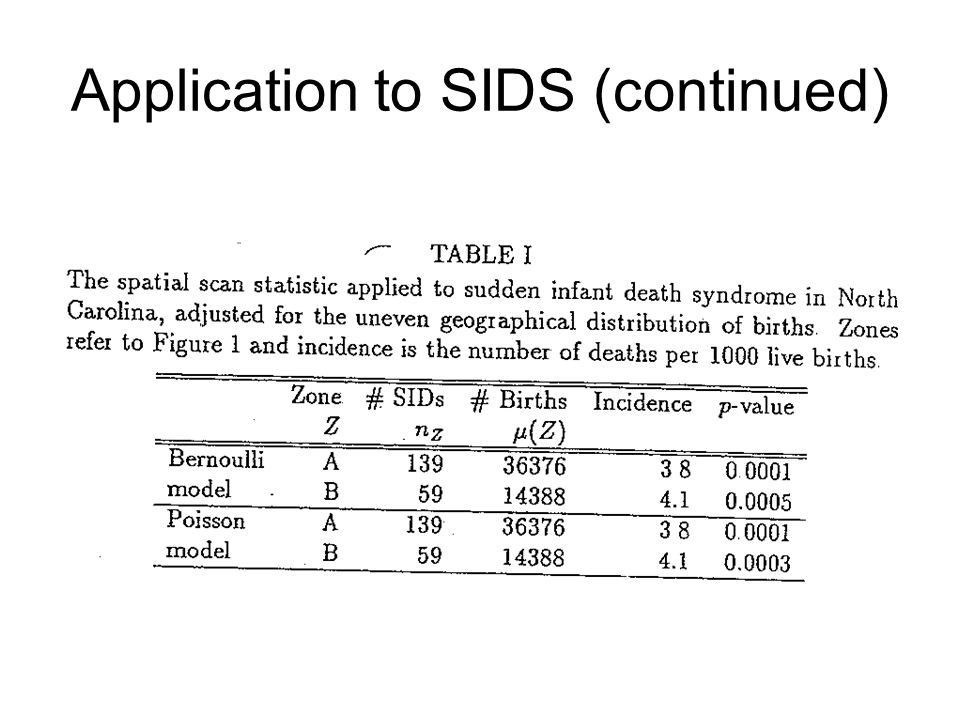 Application to SIDS (continued)