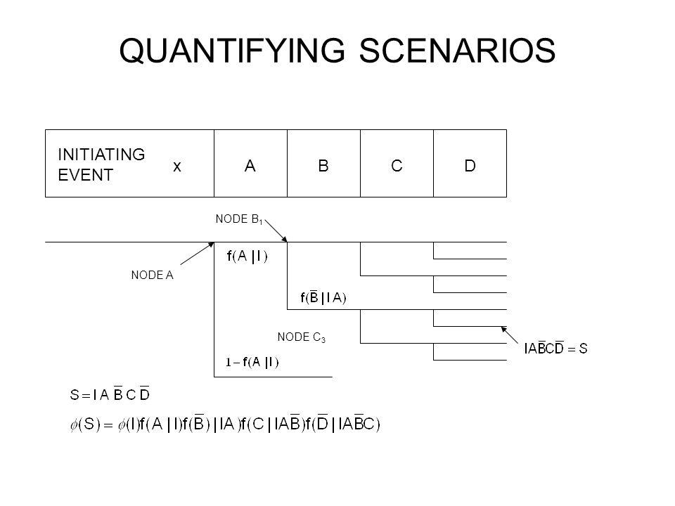 QUANTIFYING SCENARIOS INITIATING EVENT xABCD NODE A NODE B 1 NODE C 3