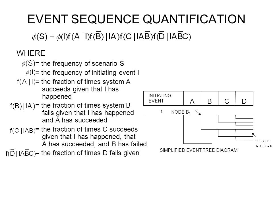 EVENT SEQUENCE QUANTIFICATION WHERE = the frequency of scenario S = the frequency of initiating event I = the fraction of times system A succeeds give
