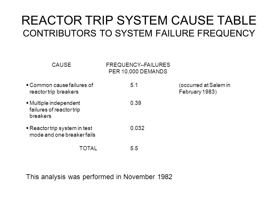 REACTOR TRIP SYSTEM CAUSE TABLE CONTRIBUTORS TO SYSTEM FAILURE FREQUENCY CAUSEFREQUENCY--FAILURES PER 10,000 DEMANDS Common cause failures of reactor