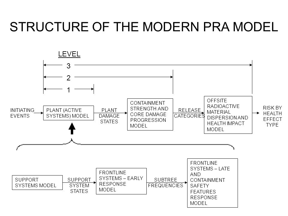STRUCTURE OF THE MODERN PRA MODEL INITIATING EVENTS PLANT (ACTIVE SYSTEMS) MODEL CONTAINMENT STRENGTH AND CORE DAMAGE PROGRESSION MODEL OFFSITE RADIOA