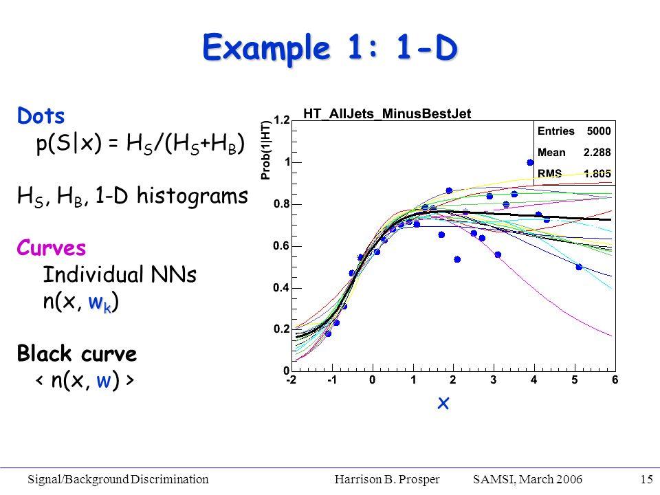 Signal/Background Discrimination Harrison B. Prosper SAMSI, March 200615 Example 1: 1-D x Dots p(S|x) = H S /(H S +H B ) H S, H B, 1-D histograms Curv