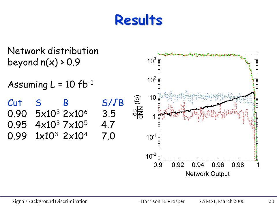 Signal/Background Discrimination Harrison B. Prosper SAMSI, March 200620 Results Network distribution beyond n(x) > 0.9 Assuming L = 10 fb -1 CutSB S/