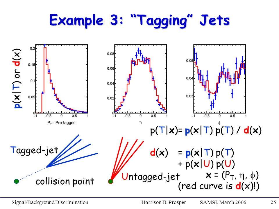 Signal/Background Discrimination Harrison B. Prosper SAMSI, March 200625 Example 3: Tagging Jets Tagged-jet Untagged-jet collision point pd p(T|x)= p(
