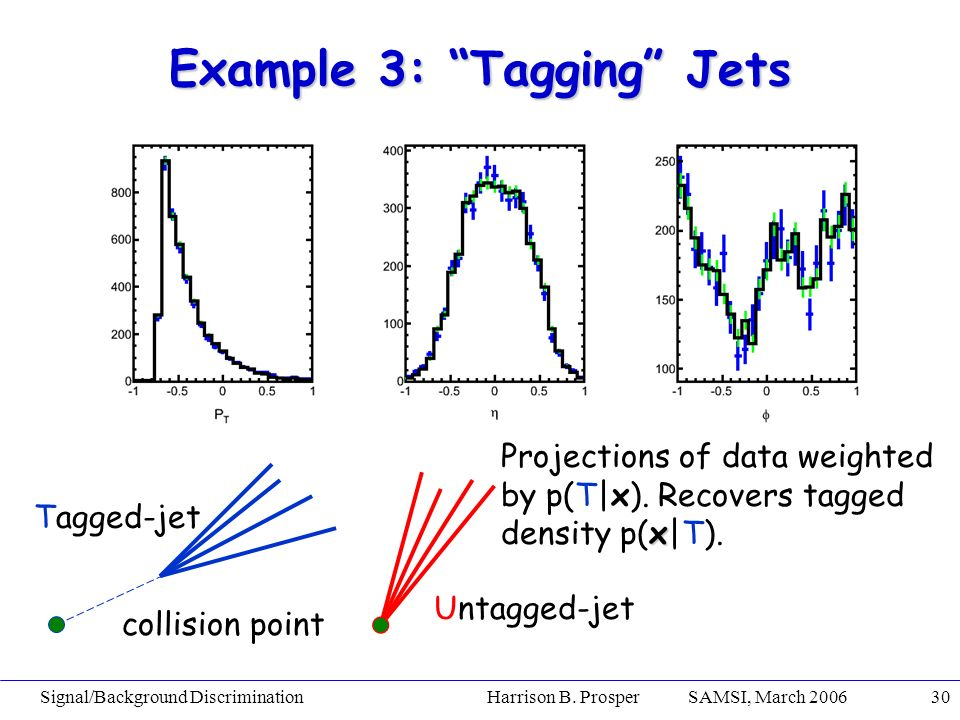 Signal/Background Discrimination Harrison B. Prosper SAMSI, March 200630 Example 3: Tagging Jets Tagged-jet Untagged-jet collision point Projections o