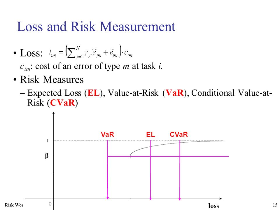 Risk Workshop SAMSI15 Loss and Risk Measurement Loss: c im : cost of an error of type m at task i. Risk Measures –Expected Loss (EL), Value-at-Risk (V