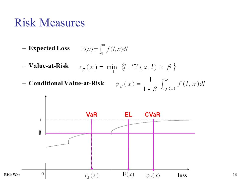 Risk Workshop SAMSI16 Risk Measures –Expected Loss –Value-at-Risk –Conditional Value-at-Risk ELCVaRVaR loss β