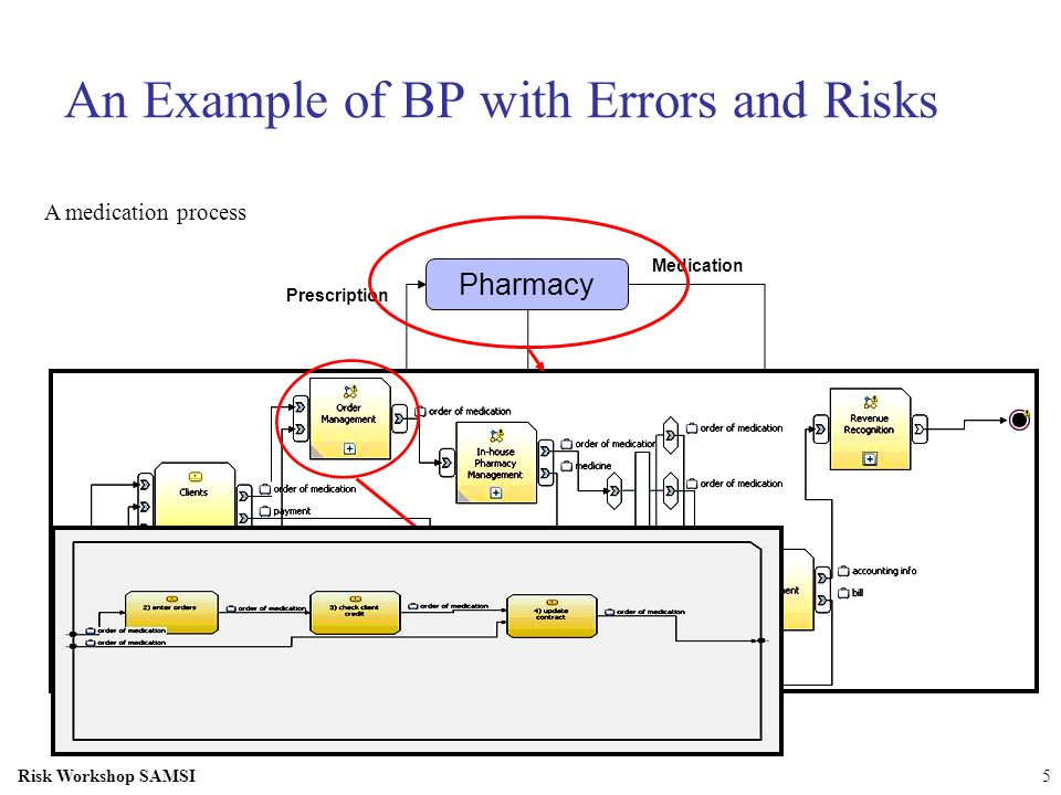 Risk Workshop SAMSI5 Physician Patient Pharmacy Insurer Prescription Bill Medication Bill An Example of BP with Errors and Risks A medication process