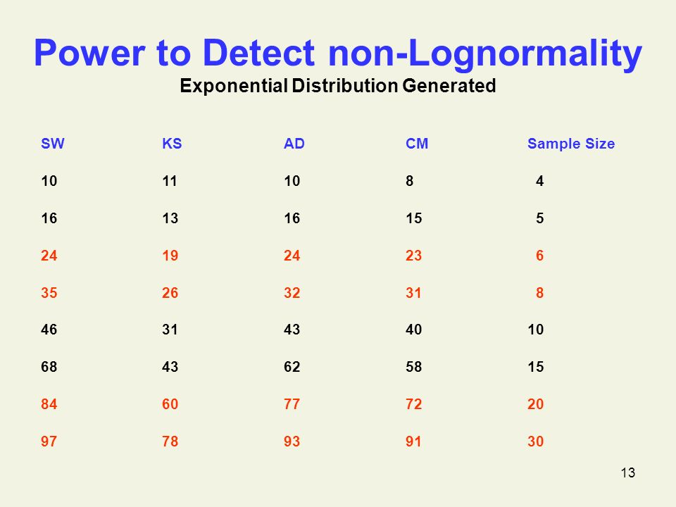 13 Power to Detect non-Lognormality Exponential Distribution Generated SWKSADCMSample Size 1011108 4 16131615 5 24192423 6 35263231 8 4631434010 6843625815 8460777220 9778939130