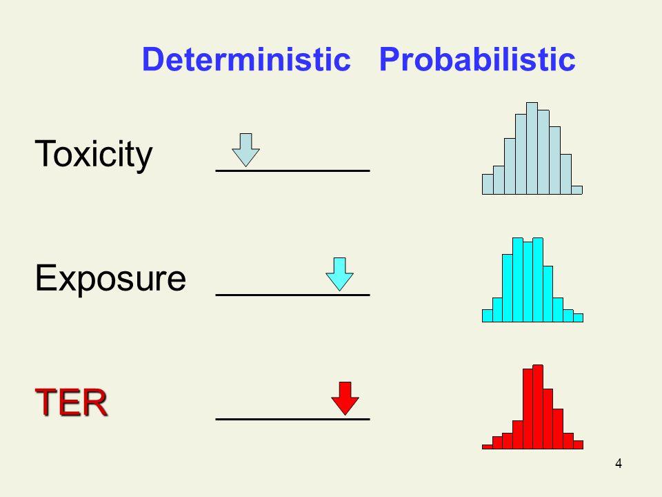 4 Deterministic Probabilistic Toxicity Exposure TER