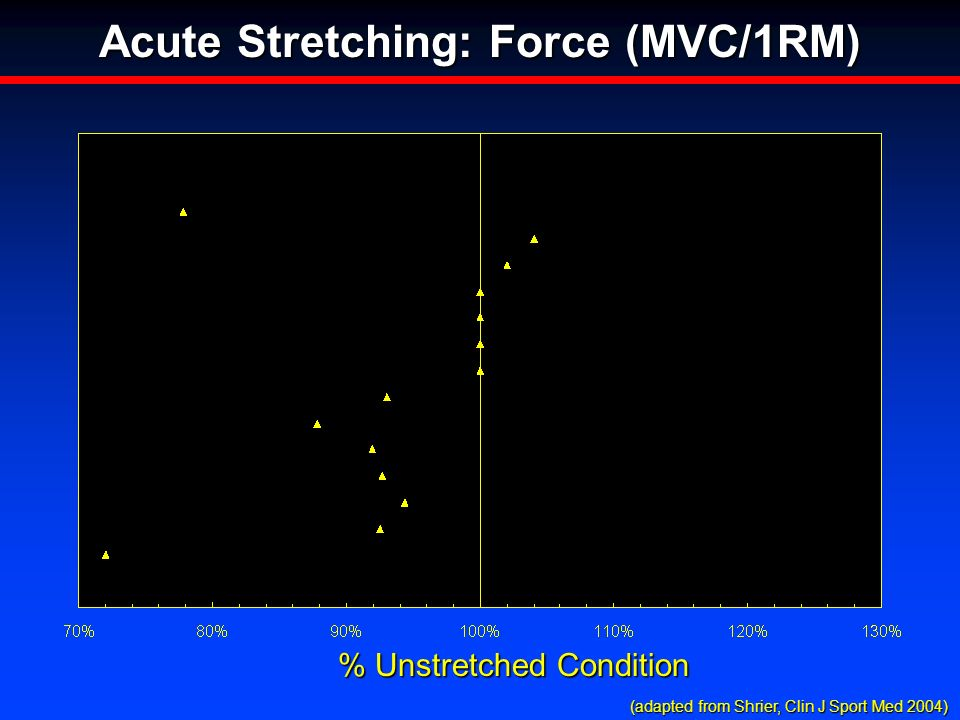 % Unstretched Condition Acute Stretching: Force (MVC/1RM) (adapted from Shrier, Clin J Sport Med 2004) (adapted from Shrier, Clin J Sport Med 2004)