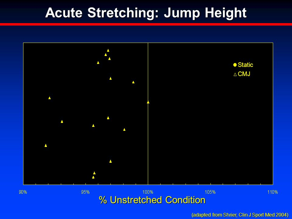 % Unstretched Condition Acute Stretching: Jump Height StaticCMJ (adapted from Shrier, Clin J Sport Med 2004) (adapted from Shrier, Clin J Sport Med 2004)