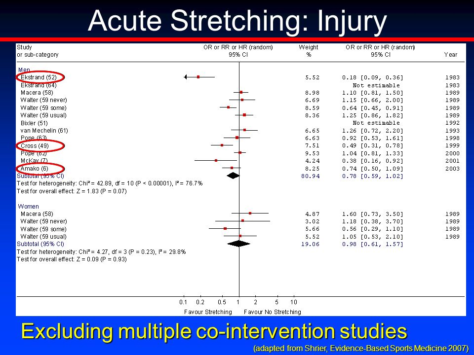 Acute Stretching: Injury Excluding multiple co-intervention studies (adapted from Shrier, Evidence-Based Sports Medicine 2007) (adapted from Shrier, Evidence-Based Sports Medicine 2007)