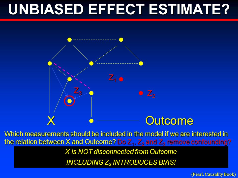 XOutcome Z1Z1Z1Z1 Z2Z2Z2Z2 X is NOT disconnected from Outcome Which measurements should be included in the model if we are interested in the relation between X and Outcome.