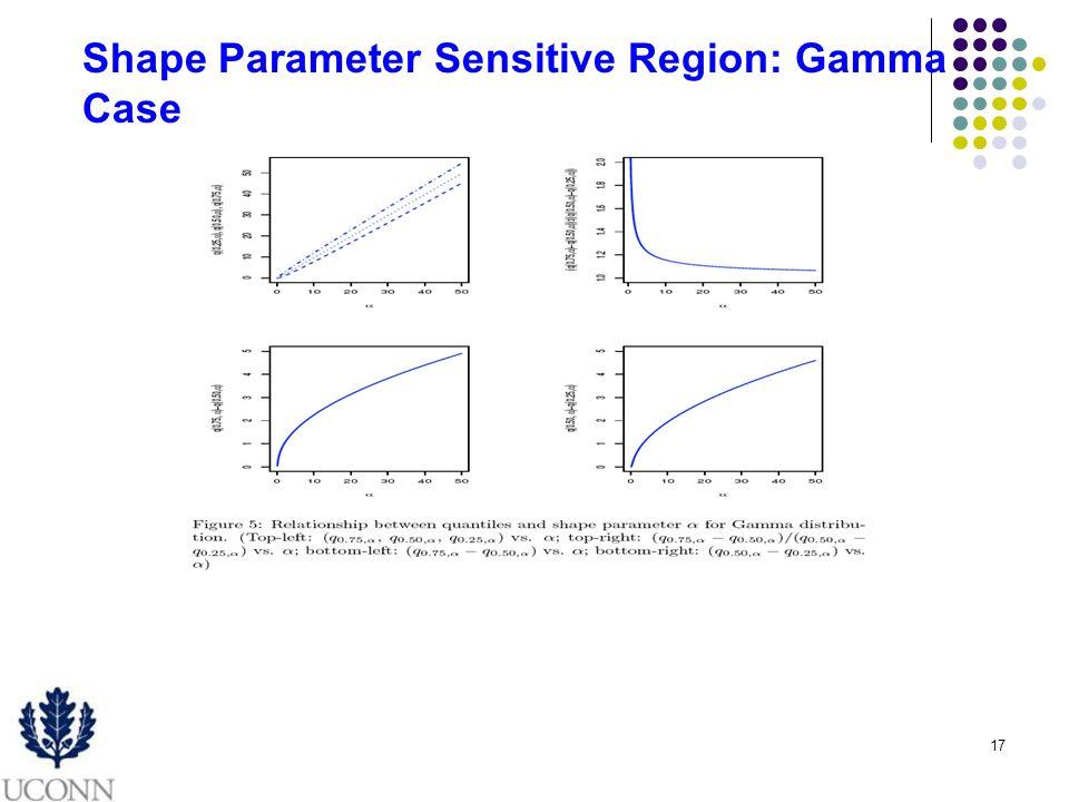 17 Shape Parameter Sensitive Region: Gamma Case