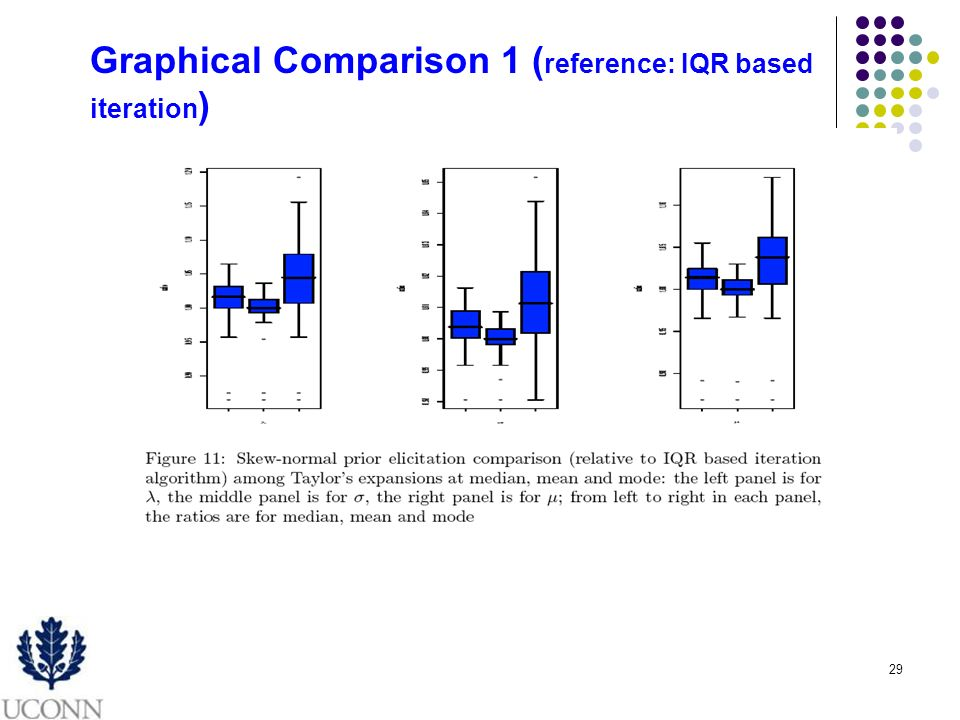 29 Graphical Comparison 1 ( reference: IQR based iteration )