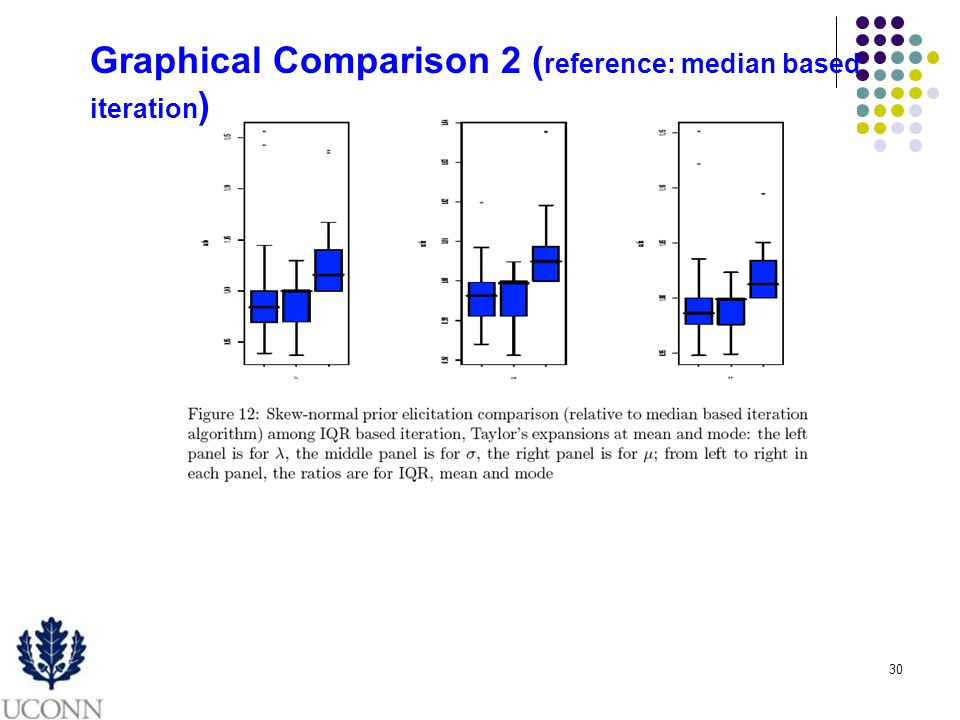30 Graphical Comparison 2 ( reference: median based iteration )