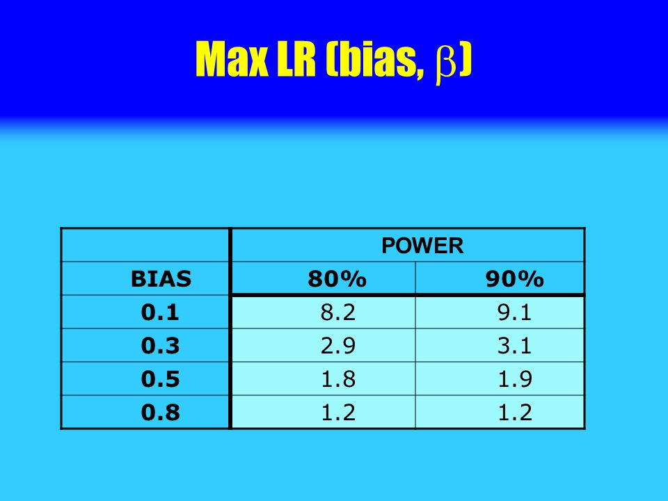 Max LR (bias, ) POWER BIAS80%90% 0.18.29.1 0.32.93.1 0.51.81.9 0.81.2