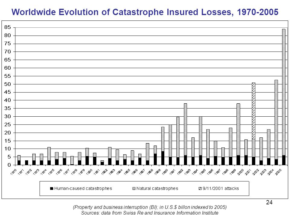 Worldwide Evolution of Catastrophe Insured Losses, 1970-2005 (Property and business interruption (BI); in U.S.$ billon indexed to 2005) Sources: data from Swiss Re and Insurance Information Institute 24