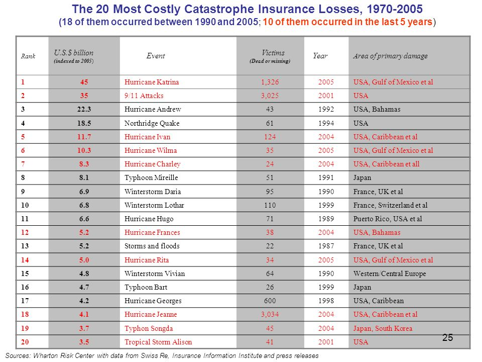 The 20 Most Costly Catastrophe Insurance Losses, 1970-2005 (18 of them occurred between 1990 and 2005; 10 of them occurred in the last 5 years) Sources: Wharton Risk Center with data from Swiss Re, Insurance Information Institute and press releases Rank U.S.$ billion (indexed to 2005) Event Victims (Dead or missing) Year Area of primary damage 145Hurricane Katrina1,3262005USA, Gulf of Mexico et al 2359/11 Attacks3,0252001USA 322.3Hurricane Andrew431992USA, Bahamas 418.5Northridge Quake611994USA 511.7Hurricane Ivan1242004USA, Caribbean et al 610.3Hurricane Wilma352005USA, Gulf of Mexico et al 78.3Hurricane Charley242004USA, Caribbean et all 88.1Typhoon Mireille511991Japan 96.9Winterstorm Daria951990France, UK et al 106.8Winterstorm Lothar1101999France, Switzerland et al 116.6Hurricane Hugo711989Puerto Rico, USA et al 125.2Hurricane Frances382004USA, Bahamas 135.2Storms and floods221987France, UK et al 145.0Hurricane Rita342005USA, Gulf of Mexico et al 154.8Winterstorm Vivian641990Western/Central Europe 164.7Typhoon Bart261999Japan 174.2Hurricane Georges6001998USA, Caribbean 184.1Hurricane Jeanne3,0342004USA, Caribbean et al 193.7Typhon Songda452004Japan, South Korea 203.5Tropical Storm Alison412001USA 25