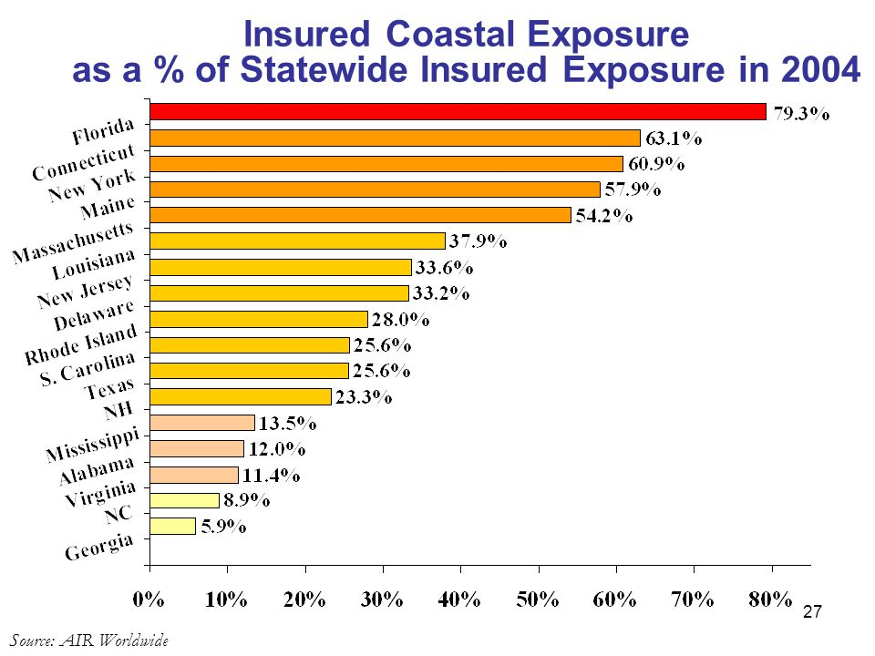 Insured Coastal Exposure as a % of Statewide Insured Exposure in 2004 Source: AIR Worldwide 27