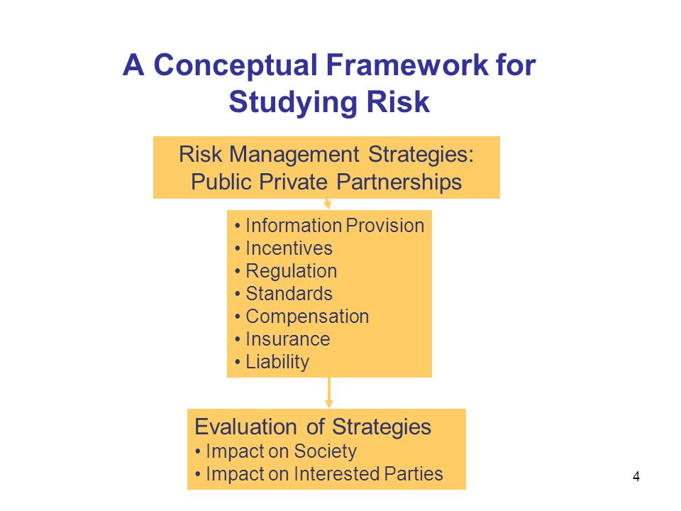 A Conceptual Framework for Studying Risk Risk Management Strategies: Public Private Partnerships Information Provision Incentives Regulation Standards Compensation Insurance Liability Evaluation of Strategies Impact on Society Impact on Interested Parties 4
