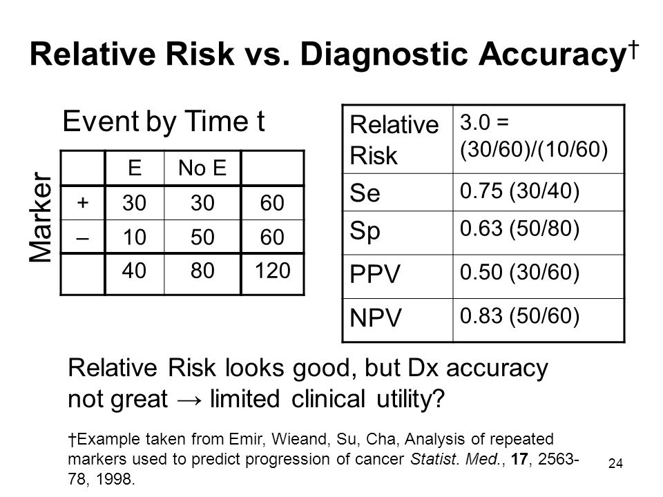 24 Relative Risk vs. Diagnostic Accuracy Relative Risk looks good, but Dx accuracy not great limited clinical utility? ENo E +30 60 –105060 4080120 Ma