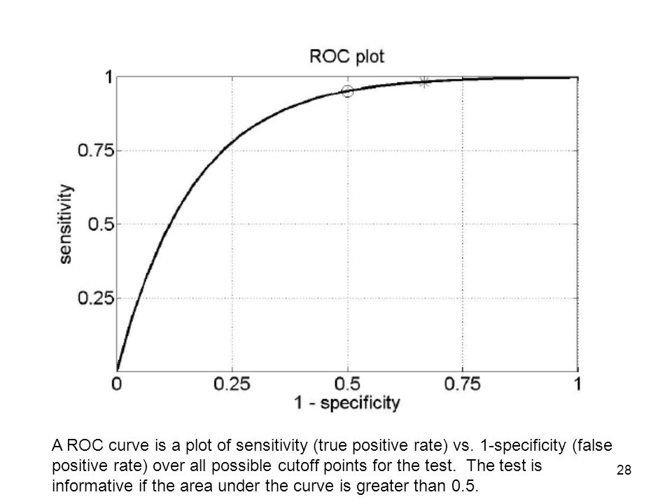 28 d A ROC curve is a plot of sensitivity (true positive rate) vs. 1-specificity (false positive rate) over all possible cutoff points for the test. T