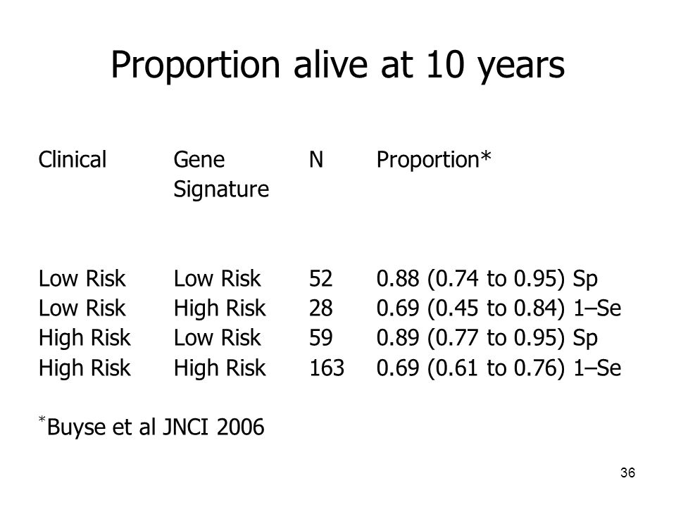 36 Proportion alive at 10 years ClinicalGene NProportion* Signature Low RiskLow Risk520.88 (0.74 to 0.95) Sp Low RiskHigh Risk280.69 (0.45 to 0.84) 1–