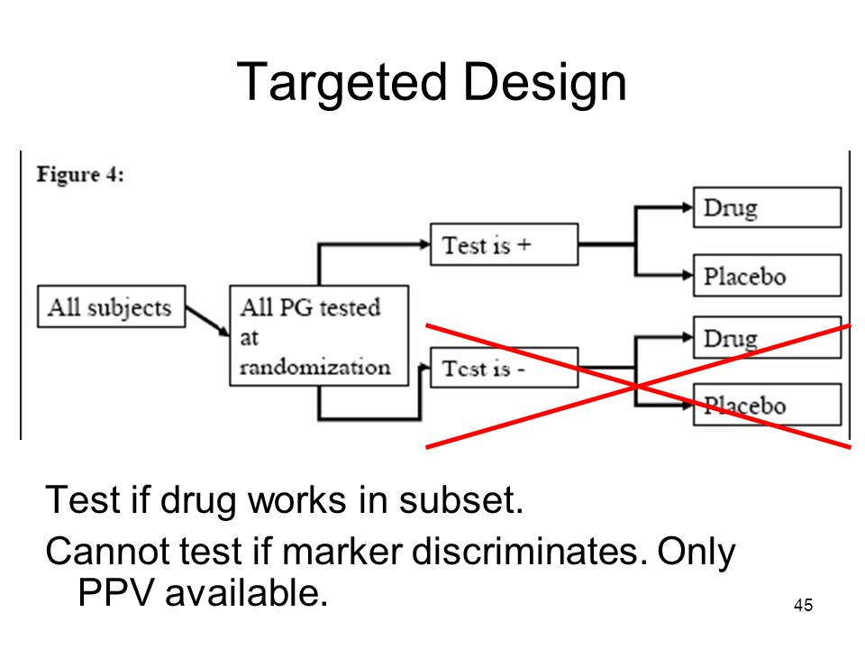 45 Targeted Design Test if drug works in subset. Cannot test if marker discriminates. Only PPV available.