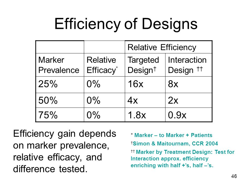 46 Efficiency of Designs Efficiency gain depends on marker prevalence, relative efficacy, and difference tested. Relative Efficiency Marker Prevalence